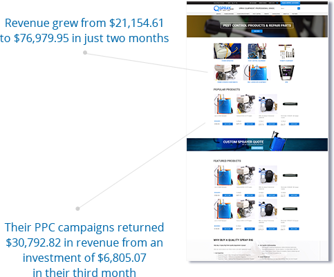 Increased revenue by 236.89% in just two months.